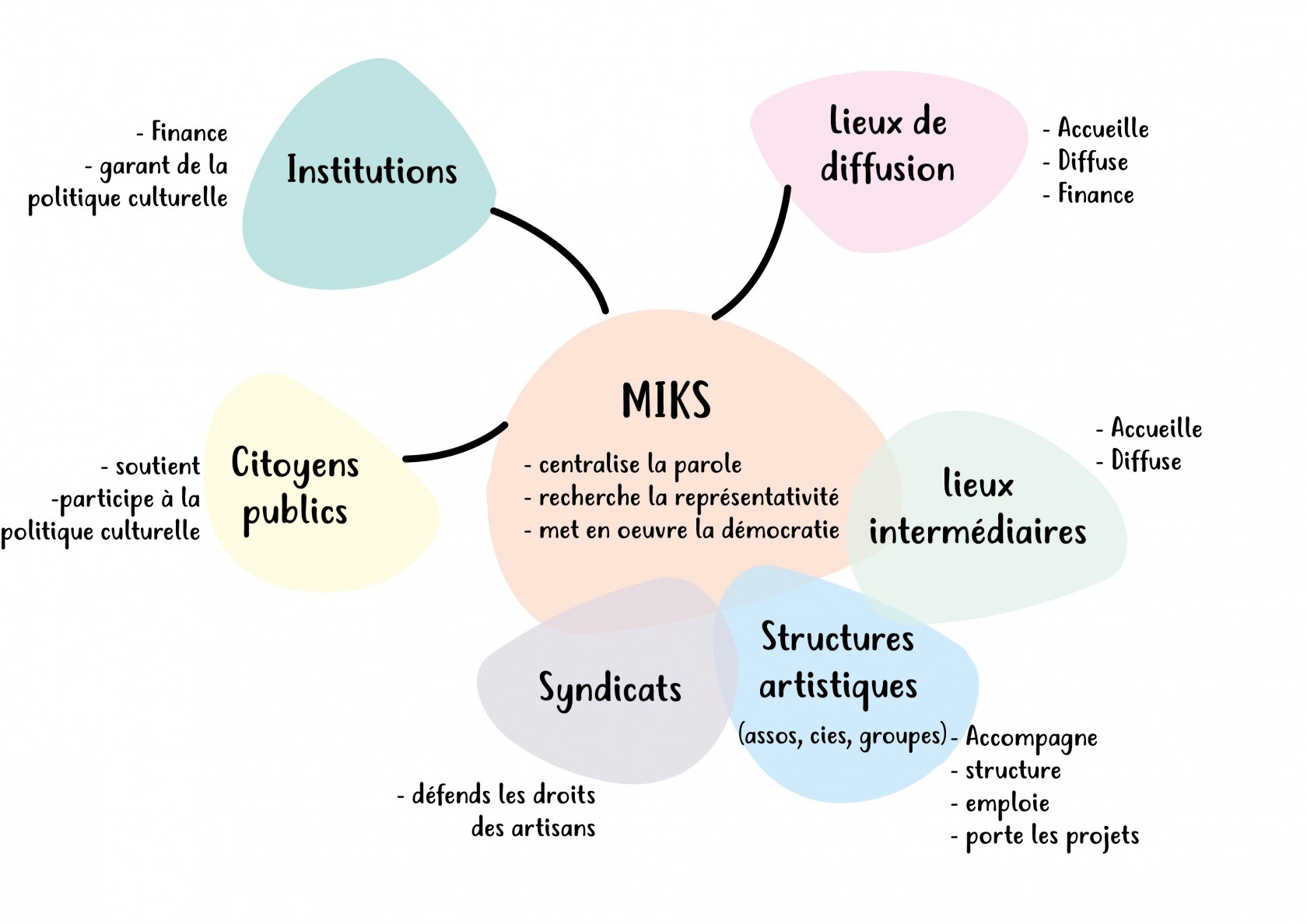 Miks-structuration-(1).jpg